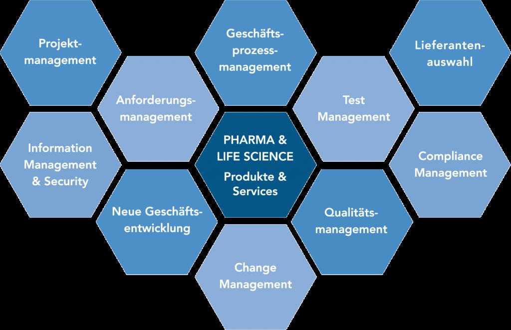 Produkte & Services der Branche Pharma & Life Science: Projektmanagement, Anforderungsmanagement, Lieferantenauswahl, Geschäftsprozessmanagement, Test Management, Change Management, Compliance Management, Qualitätsmanagement, Neue Geschäftsentwicklung, Information Management & Security
