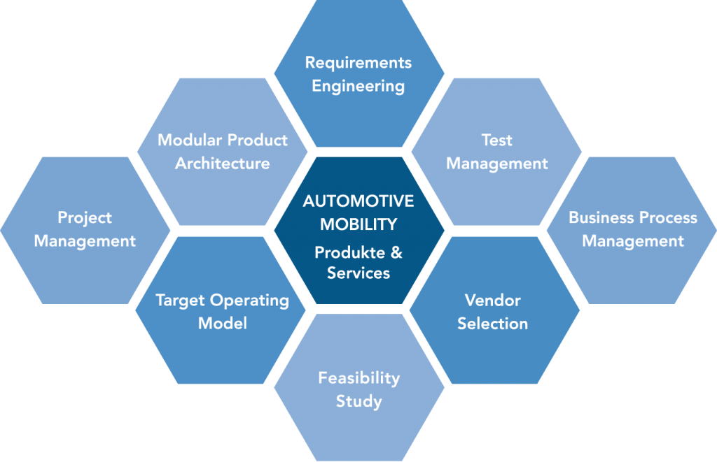 Produkte und Services der Branche Automotive Mobility: Requirements Engineering, Test Management, Business Process Management, Vendor Selection, Feasibility Study, Target Operating Model, Project Management, Modular Product Architecture