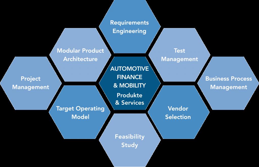Produkte und Services Automotive Finance und Mobility